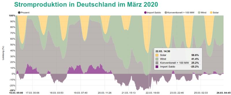 Stromproduktion Deutschland März 2020