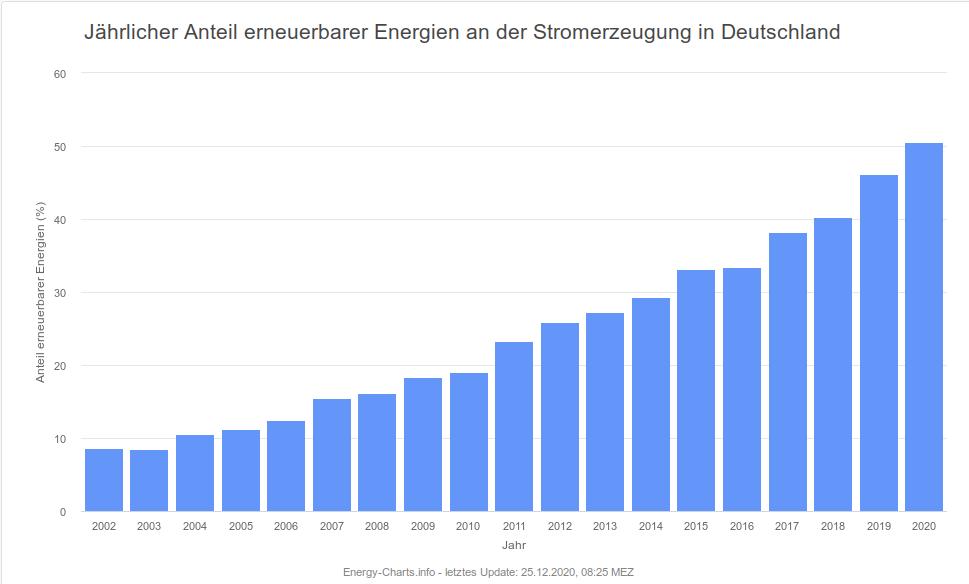 Zunahme der regenerativen Energie in Deutschland